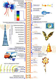 Лекция Механические колебания и волны Звуковые волны Ультразвук  Колебательные явления различной физической природы подчиняются общим закономерностям Например колебания тока в электрической цепи и колебания