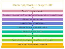 Теоретические материалы Подготовка и защита магистерской  Защита магистерской диссертации 1 2 3 4 5