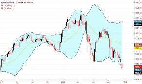Klse Composite Index Chart Klse Index Charts And Quotes Tradingview