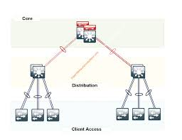 Dhcp Scope Design How To Configure Ip Helper On A Cisco Switch For A Number Of
