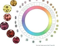 Fancy Color Diamond Chart Diamond Color Chart Gia Diamond Color Scale Grading