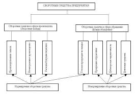 Финансовые проблемы формирования и использования оборотных средств  Рис 1 Состав оборотных средств