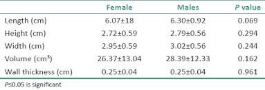 normal picture size sonographic evaluation of gallbladder dimensions in healthy adults