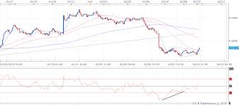 Nzd Usd Technical Analysis Bull Rsi Divergence On 1h Chart