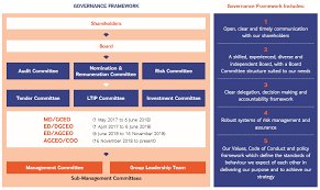 Telekom Malaysia Organization Chart 2018 Tm Corporate Corporate Governance