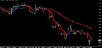 Heikin Ashi Charts In Excel Dual Heiken Ashi Forex Trading Strategy