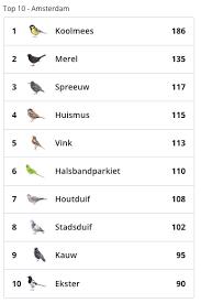 2019 Blije Vogels Westerpark