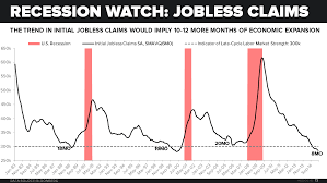Eye Strength Chart Chart Of The Day Recession Watch Keep An Eye On This Key