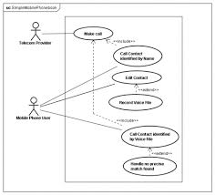 assignment    aspect oriented software development  se wiki use case diagram for the simple mobile phonebook