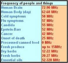 Hz Frequency Chart Disease Frequency Chart Hz Essential Oils Sound Healing
