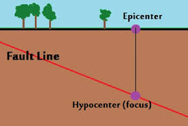 An earthquake is the result of a sudden release of stored energy in the earth's crust that creates seismic waves. What Is The Epicenter Of An Earthquake Definition Location Video Lesson Transcript Study Com