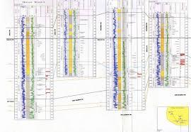 Log Interpretation Charts Tie Point Geoscience Example Charts