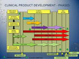 Clinical Trial Process Flow Chart Ppt Clinical Trials An Introduction