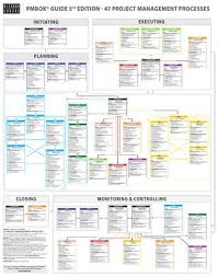 Pmbok Guide 5th Edition Processes Flow In English By