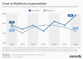 Will Vs Trust Chart Chart Trust In Platforms Vs Journalism Statista
