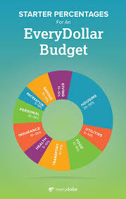 food percentage calculator how to determine budget percentages