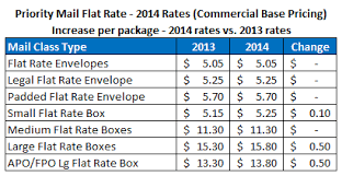 House Prices For Uk News Prices For Usps Flat Rate Shipping