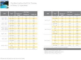 Ritz Carlton Club St Thomas Points Chart Resort Info