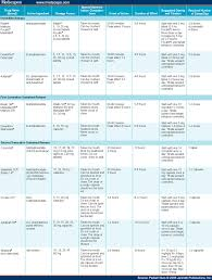 Adhd Equivalency Chart Adhd Medication Comparison Chart Www Bedowntowndaytona Com