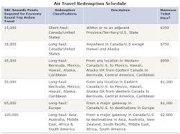 Rbc Avion Points Redemption Chart Rbc Avion Travel Rewards Flights Myvacationplan Org