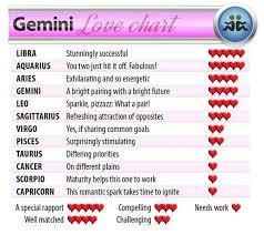 16 Libra Love Chart Zodiac Compatibility Chart Capricorn