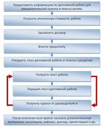 Заказать дипломную работу в Украине Киеве ИЦ Фортуна  Как происходит заказ дипломной работы