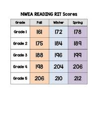 Nwea Rit Scores By Grade Level Chart 2017 Nwea Reading And Math Rit Scores 1st 5th