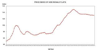 Hdb Resale Price Index Chart Hdb Resale Transactions Down 14 2 In Q1 As Prices Edge