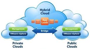 Cloud Computing Examples Example Of Hybrid Cloud Computing Cloudcomputing News Feed
