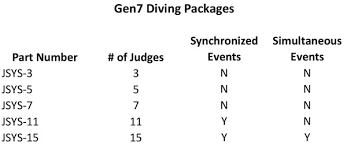 Gen7 Diving Equipment Colorado Time Systems