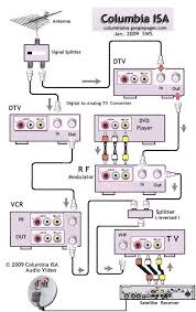digital hdtv dvd wiring diagram not lossing wiring diagram • digital hdtv dvd wiring diagram images gallery