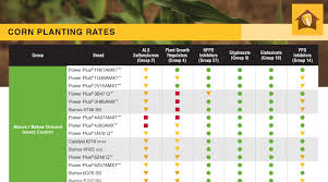 Grower Charts Burrus Seed