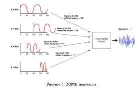 Курсовая Технология plc power line communication интернет  Курсовая Технология plc power line communication