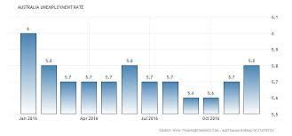 Australia Unemployment Rate Chart Orbex Blog Aussie Roars Despite Higher Unemployment Data