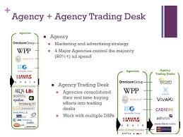 agency trading desks ayresmarcus