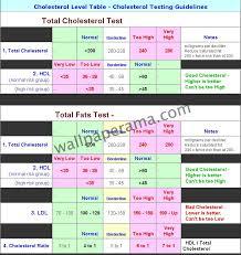 Best Better Cholesterol Level Chart Low High Borderline