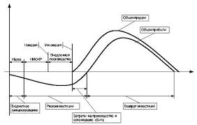 База рефератов Курсовая работа Сокращение инновационного цикла в  2 1 Сокращение инновационного цикла важный фактор интенсификации общественного производства Инновационный