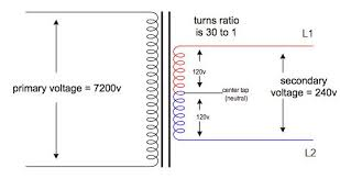 if three phase power uses three wires why doesn t single phase this transformer diagram