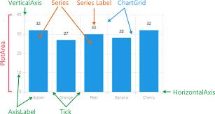 Xamarin Chart Documentation Radchart Visual Structure