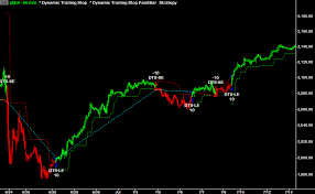 Trailing Stop On Quote Beauteous Dynamic Trailing Stop DTS Automated Strategy