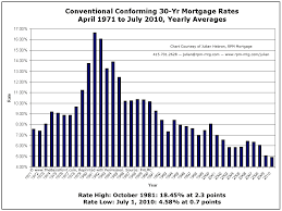 mortgage rate charts chart showing average mortgage rates over past 30 years real