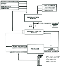 2005 pacifica transmission replacement wiring diagram for car engine 2002 toyota camry engine mount diagram on 2005 pacifica transmission replacement