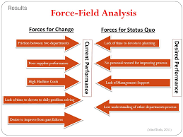 Using The Force Field Analysis Change Management Concepts