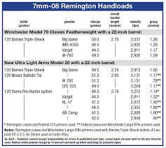 7mm 08 Drop Chart Loading 120 Grain Bullets In The 7mm 08 Remington Load