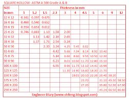 Rhs Weight Chart Pdf Rhs Weight Chart Pdf Tata Structura