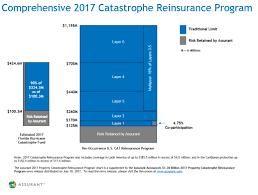 Assurant Announces 1 36 Billion 2017 Property Catastrophe