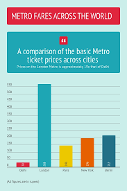 Worried About Delhi Metro Fare Hike Heres How Much Metro