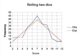 Rolling Two Dice Experiment