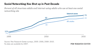 Social Media Usage Chart Social Media Usage 2005 2015 Pew Research Center