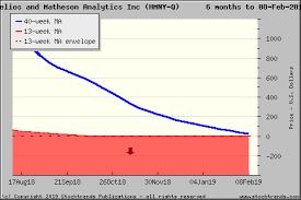 Hmny Stock Chart Stock Trends Report On Hmny